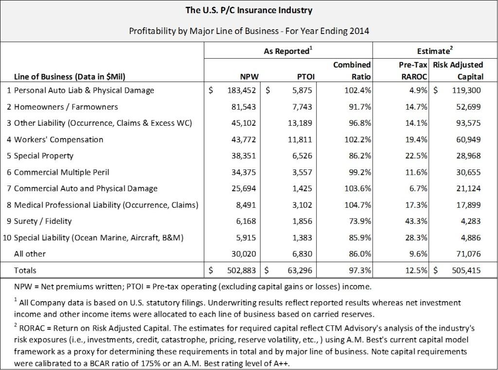 US P/C Insurance Industry Profitability by LOB | CTM Advisory