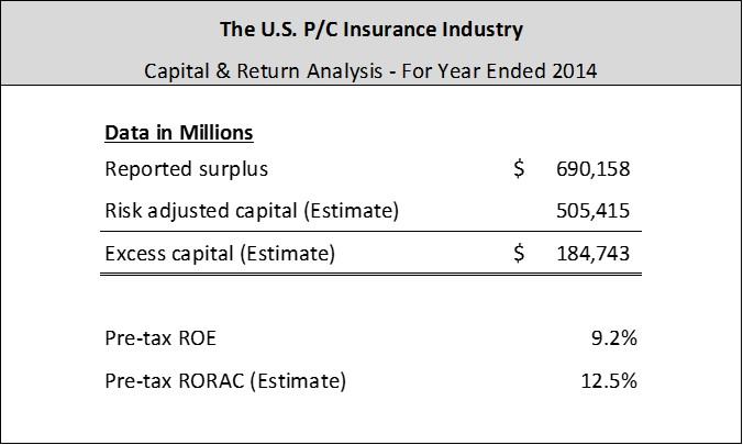 U.S. P/C Capital and Return Analysis | CTM Advisory