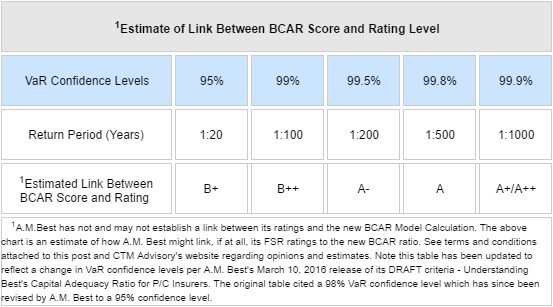 Faq New Am Best Bcar Model Ctm Advisory